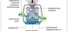 Что такое мойка воздуха?